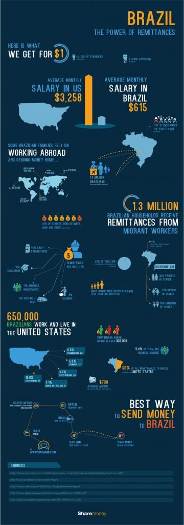 Brazil remittances infographic