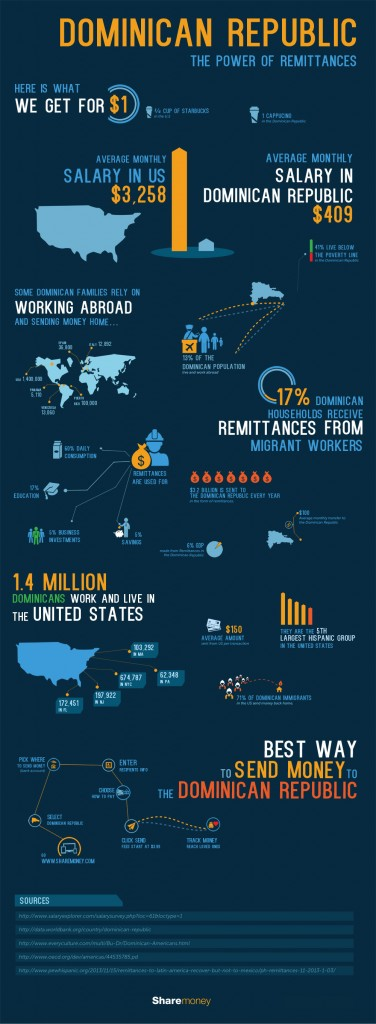 Dominican Republic remittances inforgraphic