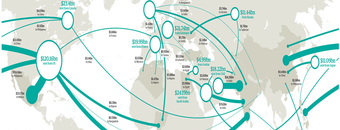 global remittance interactive infographic
